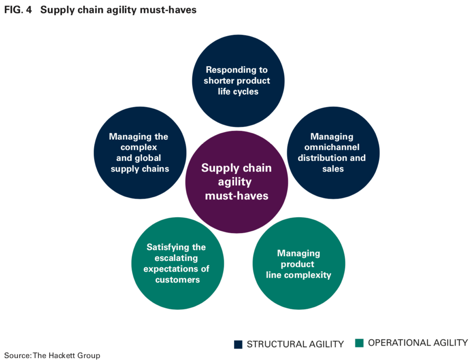 Supply chain agility must haves