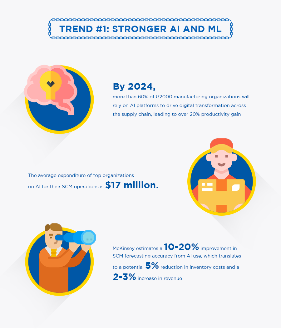 trend-1-stronger-AI-and-ML