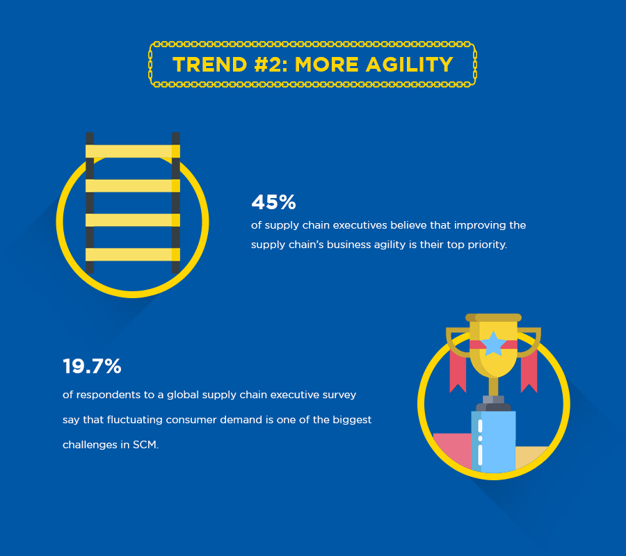Supply Chain trend 2: more agility
