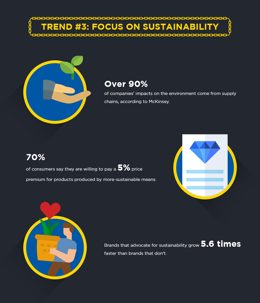 Supply chain trend 3: focus on sustainability