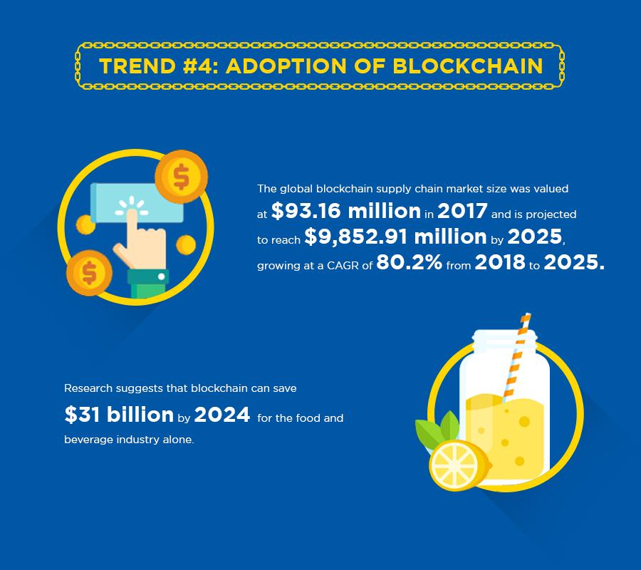 Supply chain trend 4: adoption of blockchain