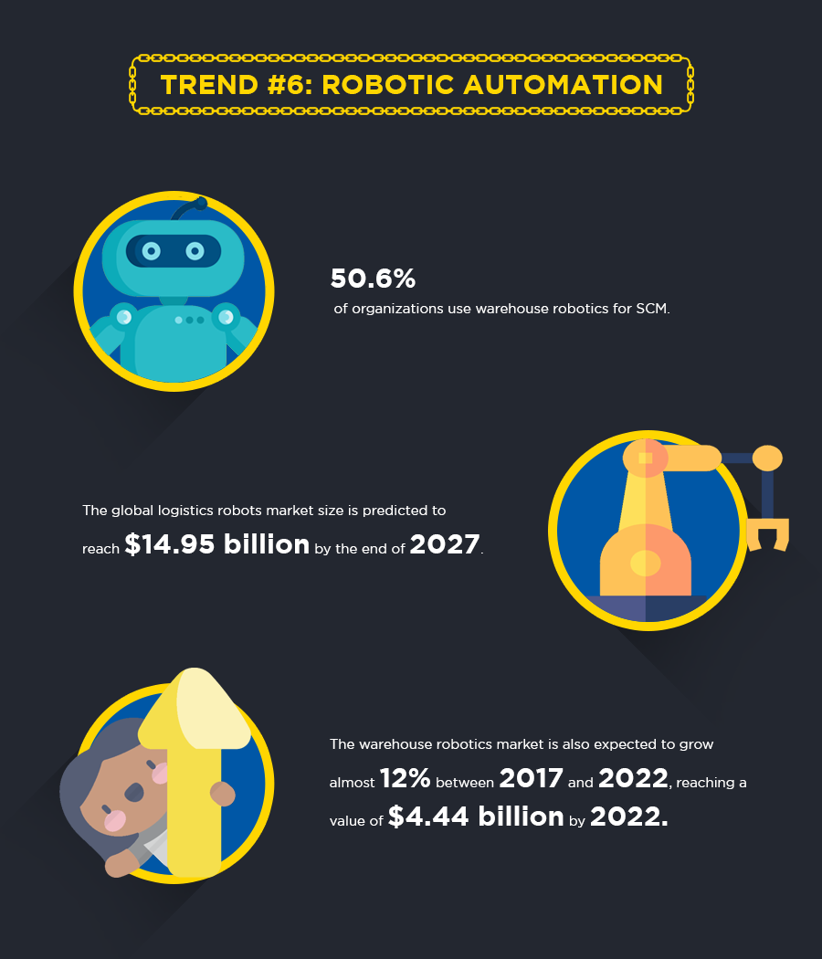 Supply chain trend 6: robotic automation