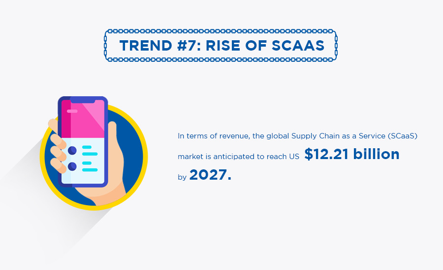 Supply chain trend 7: rise of SCaaS